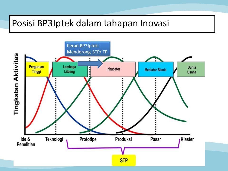 Posisi BP3Iptek dalam tahapan Inovasi Peran BP3Iptek: Mendorong STP/ TP Peran BP3Iptek: Mendorong STP/ TP
