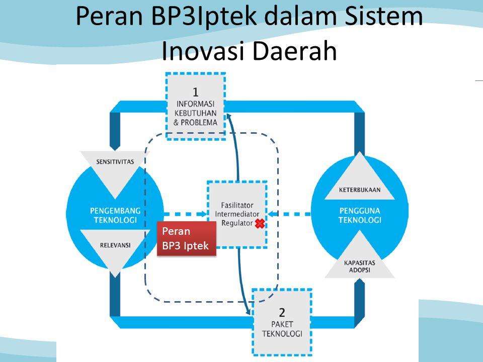 Peran BP3Iptek dalam Sistem Inovasi Daerah Peran BP3 Iptek