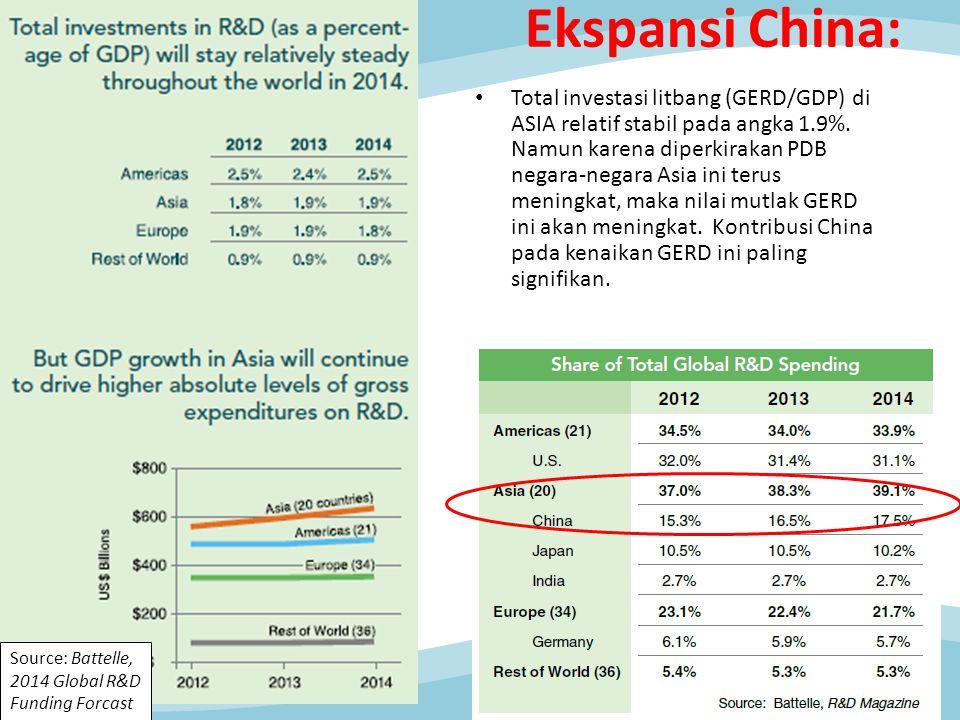 Total investasi litbang (GERD/GDP) di ASIA relatif stabil pada angka 1.9%. Namun karena diperkirakan PDB negara-negara Asia ini terus meningkat, maka