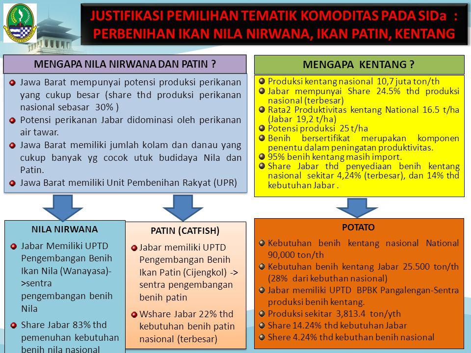 JUSTIFIKASI PEMILIHAN TEMATIK KOMODITAS PADA SIDa : PERBENIHAN IKAN NILA NIRWANA, IKAN PATIN, KENTANG Jawa Barat mempunyai potensi produksi perikanan