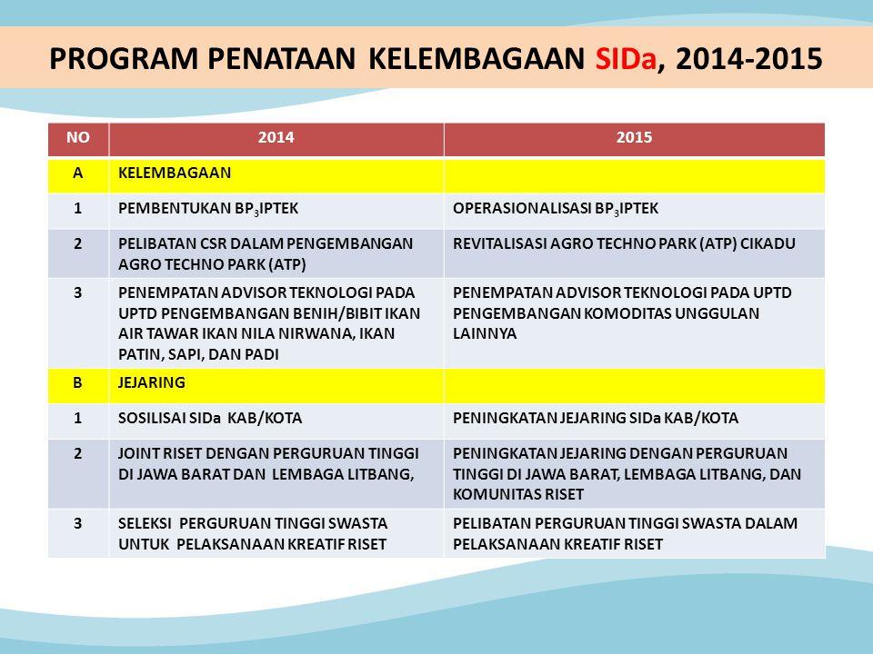 PROGRAM PENATAAN KELEMBAGAAN SIDa, 2014-2015 NO20142015 AKELEMBAGAAN 1PEMBENTUKAN BP 3 IPTEKOPERASIONALISASI BP 3 IPTEK 2PELIBATAN CSR DALAM PENGEMBAN