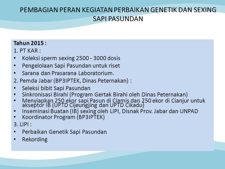 PEMBAGIAN PERAN KEGIATAN PERBAIKAN GENETIK DAN SEXING SAPI PASUNDAN Tahun 2015 : 1. PT KAR : Koleksi sperm sexing 2500 - 3000 dosis Pengelolaan Sapi P