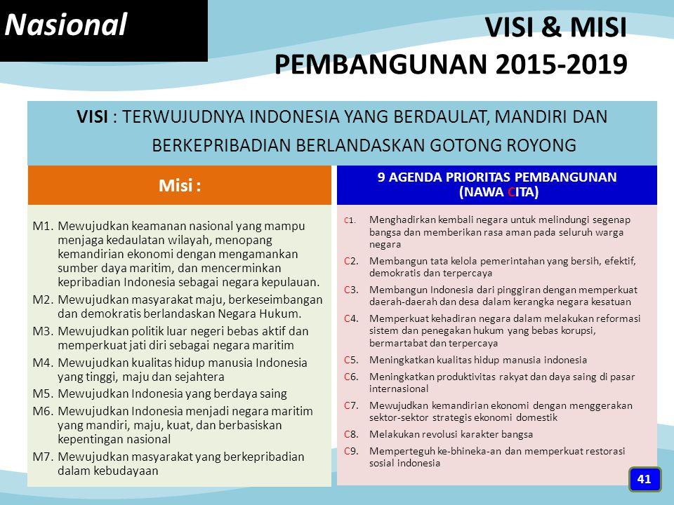 VISI & MISI PEMBANGUNAN 2015-2019 VISI : TERWUJUDNYA INDONESIA YANG BERDAULAT, MANDIRI DAN BERKEPRIBADIAN BERLANDASKAN GOTONG ROYONG M1.