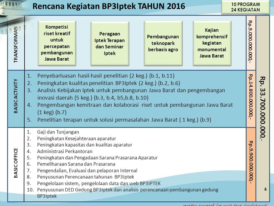 TRANSFORMASI BASIC ACTIVITY 1.Penyebarluasan hasil-hasil penelitian (2 keg.) (b.1, b.11) 2.Peningkatan kualitas penelitian BP3Iptek (2 keg.) (b.2, b.6) 3.Analisis Kebijakan Iptek untuk pembangunan Jawa Barat dan pengembangan inovasi daerah (5 keg.) (b.3, b.4, b5,b.8, b.10) 4.Pengembangan kemitraan dan kolaborasi riset untuk pembangunan Jawa Barat (1 keg) (b.7) 5.Penelitian terapan untuk solusi permasalahan Jawa Barat ( 1 keg.) (b.9) BASIC OFFICE 1.Gaji dan Tunjangan 2.Peningkatan Kesejahteraan aparatur 3.Peningkatan kapasitas dan kualitas aparatur 4.Administrasi Perkantoran 5.Peningkatan dan Pengadaan Sarana Prasarana Aparatur 6.Pemeliharaan Sarana dan Prasarana 7.Pengendalian, Evaluasi dan pelaporan Internal 8.Penyusunan Perencanaan tahunan BP3Iptek 9.Pengelolaan sistem, pengelolaan data dan web BP3IPTEK 10.Penyusunan DED Gedung BP3Iptek dan analisis perencanaan pembangunan gedung BP3Iptek Rencana Kegiatan BP3Iptek TAHUN 2016 Rp.9.000.000.000,- Rp.14.800.000.000,- Rp.9.900.000.000,- Rp.