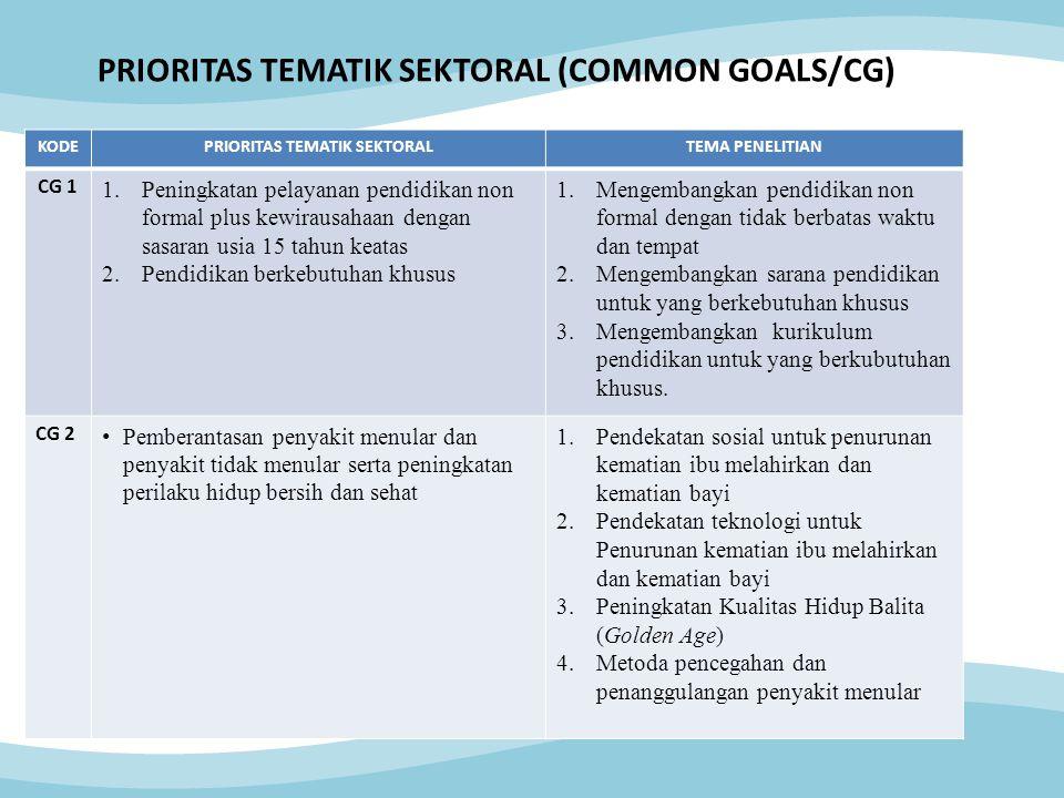 KODEPRIORITAS TEMATIK SEKTORALTEMA PENELITIAN CG 1 1.Peningkatan pelayanan pendidikan non formal plus kewirausahaan dengan sasaran usia 15 tahun keata