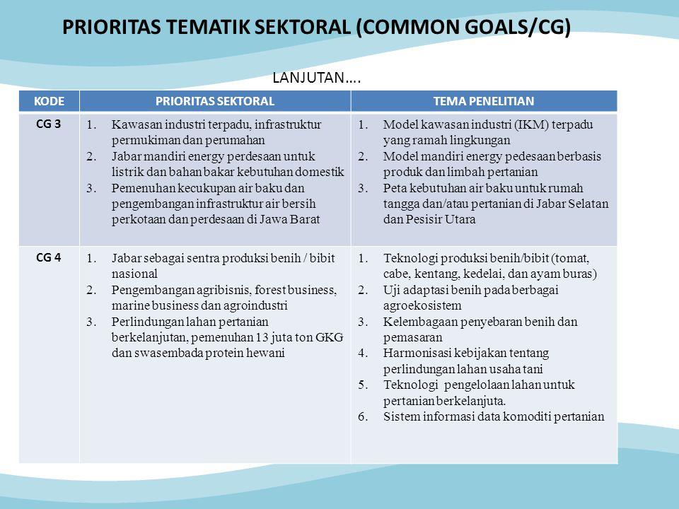 KODEPRIORITAS SEKTORALTEMA PENELITIAN CG 3 1.Kawasan industri terpadu, infrastruktur permukiman dan perumahan 2.Jabar mandiri energy perdesaan untuk listrik dan bahan bakar kebutuhan domestik 3.Pemenuhan kecukupan air baku dan pengembangan infrastruktur air bersih perkotaan dan perdesaan di Jawa Barat 1.Model kawasan industri (IKM) terpadu yang ramah lingkungan 2.Model mandiri energy pedesaan berbasis produk dan limbah pertanian 3.Peta kebutuhan air baku untuk rumah tangga dan/atau pertanian di Jabar Selatan dan Pesisir Utara CG 4 1.Jabar sebagai sentra produksi benih / bibit nasional 2.Pengembangan agribisnis, forest business, marine business dan agroindustri 3.Perlindungan lahan pertanian berkelanjutan, pemenuhan 13 juta ton GKG dan swasembada protein hewani 1.Teknologi produksi benih/bibit (tomat, cabe, kentang, kedelai, dan ayam buras) 2.Uji adaptasi benih pada berbagai agroekosistem 3.Kelembagaan penyebaran benih dan pemasaran 4.Harmonisasi kebijakan tentang perlindungan lahan usaha tani 5.Teknologi pengelolaan lahan untuk pertanian berkelanjuta.
