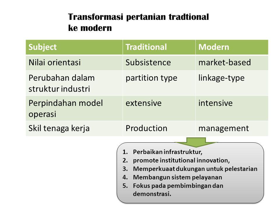 SubjectTraditionalModern Nilai orientasiSubsistencemarket-based Perubahan dalam struktur industri partition typelinkage-type Perpindahan model operasi