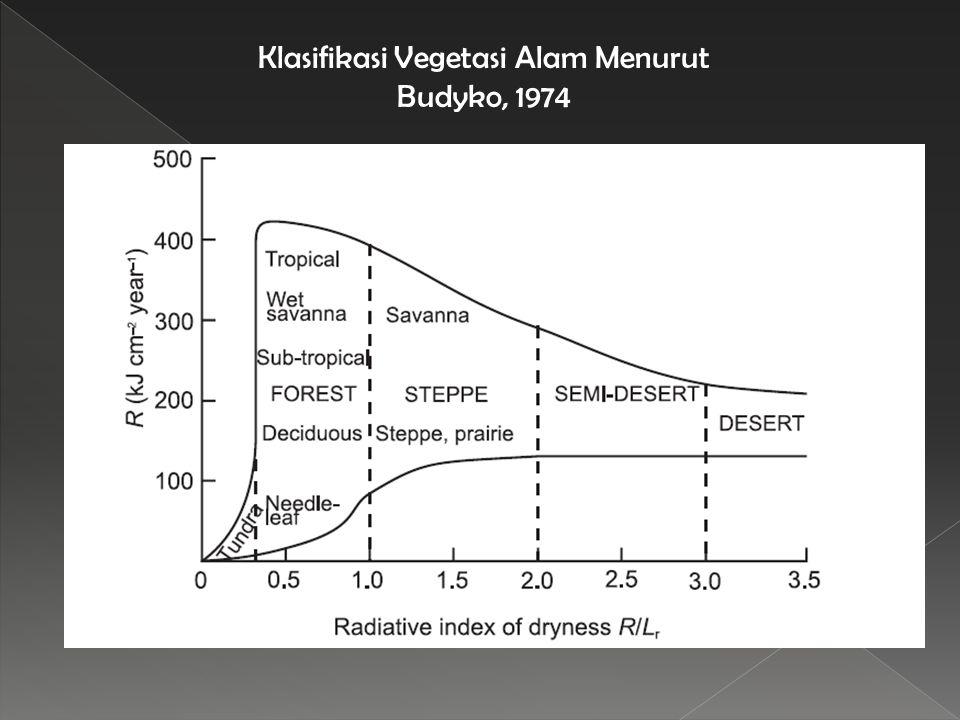 Klasifikasi Vegetasi Alam Menurut Budyko, 1974
