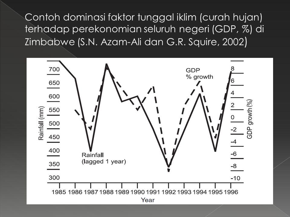 Contoh dominasi faktor tunggal iklim (curah hujan) terhadap perekonomian seluruh negeri (GDP, %) di Zimbabwe (S.N. Azam-Ali dan G.R. Squire, 2002 )
