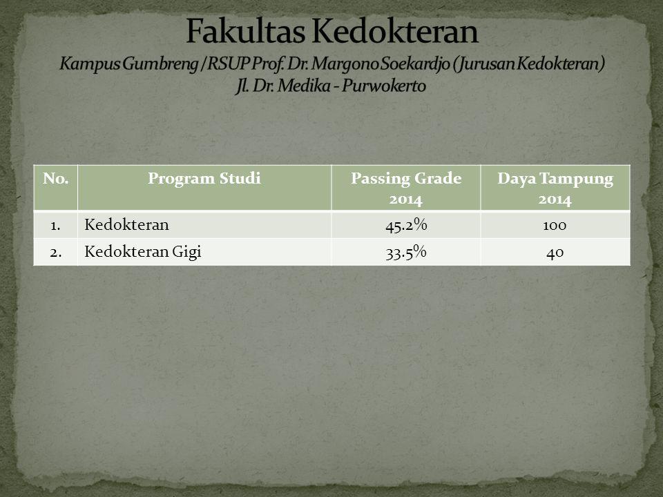 No.Program StudiPassing Grade 2014 Daya Tampung 2014 1.Kedokteran45.2%100 2.Kedokteran Gigi33.5%40