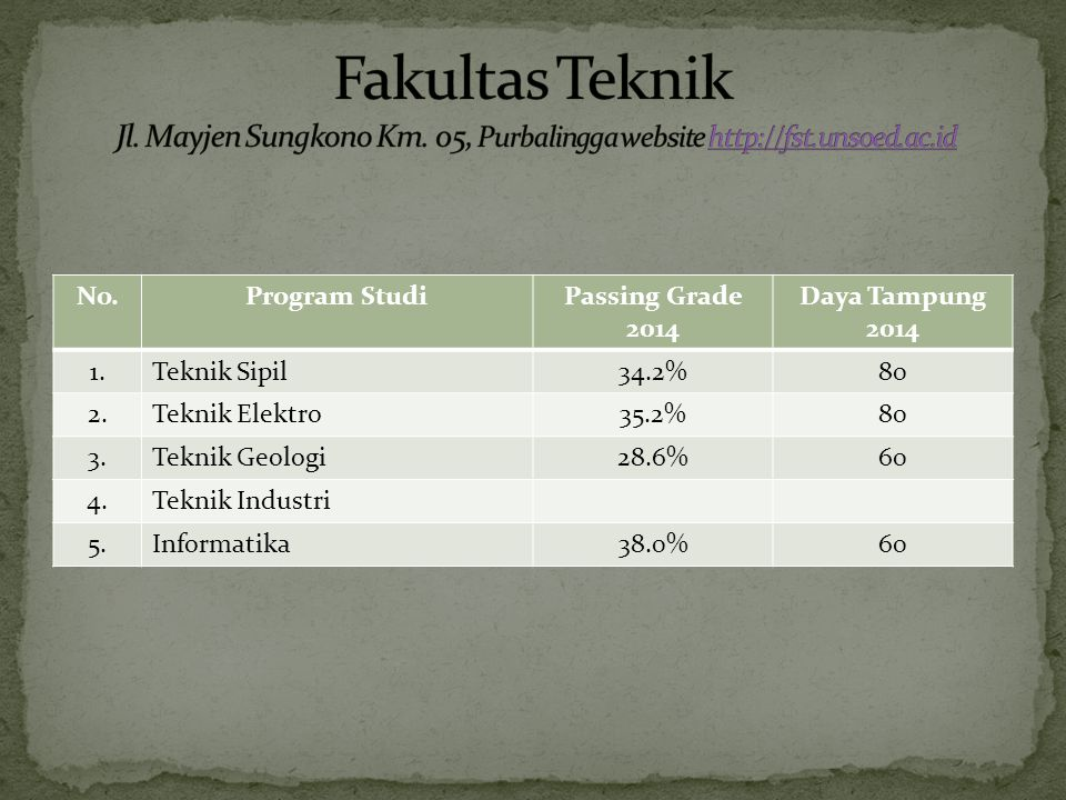 No.Program StudiPassing Grade 2014 Daya Tampung 2014 1.Teknik Sipil34.2%80 2.Teknik Elektro35.2%80 3.Teknik Geologi28.6%60 4.Teknik Industri 5.Informatika38.0%60