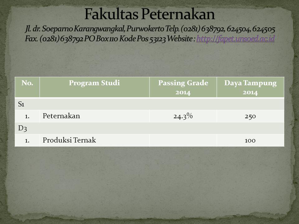 No.Program StudiPassing Grade 2014 Daya Tampung 2014 S1 1.Peternakan24.3%250 D3 1.Produksi Ternak100