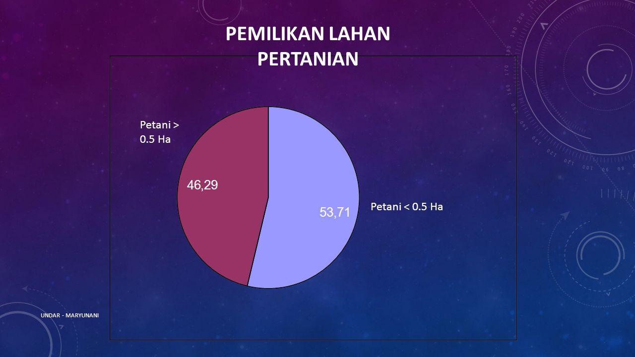 Petani < 0.5 Ha Petani > 0.5 Ha PEMILIKAN LAHAN PERTANIAN UNDAR - MARYUNANI