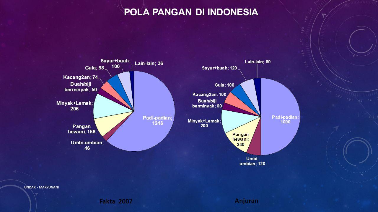 Fakta 2007 Anjuran POLA PANGAN DI INDONESIA UNDAR - MARYUNANI