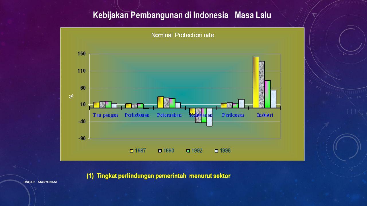 (1) Tingkat perlindungan pemerintah menurut sektor Kebijakan Pembangunan di Indonesia Masa Lalu UNDAR - MARYUNANI