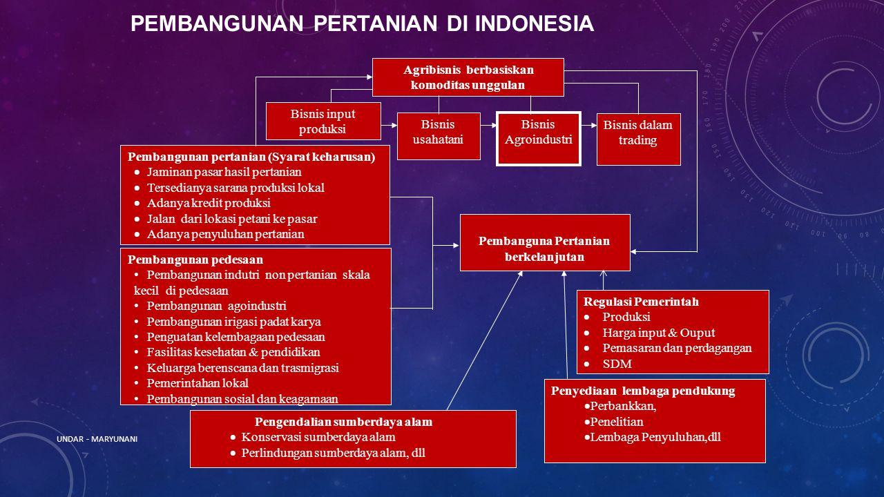 PEMBANGUNAN PERTANIAN DI INDONESIA Agribisnis berbasiskan komoditas unggulan Pembangunan pertanian (Syarat keharusan)  Jaminan pasar hasil pertanian