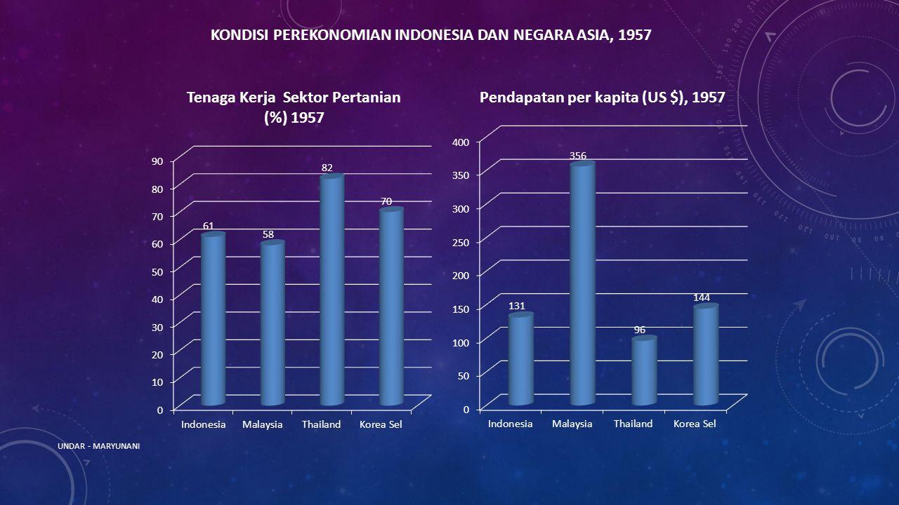 UNDAR - MARYUNANI KONDISI PEREKONOMIAN INDONESIA DAN NEGARA ASIA, 1957
