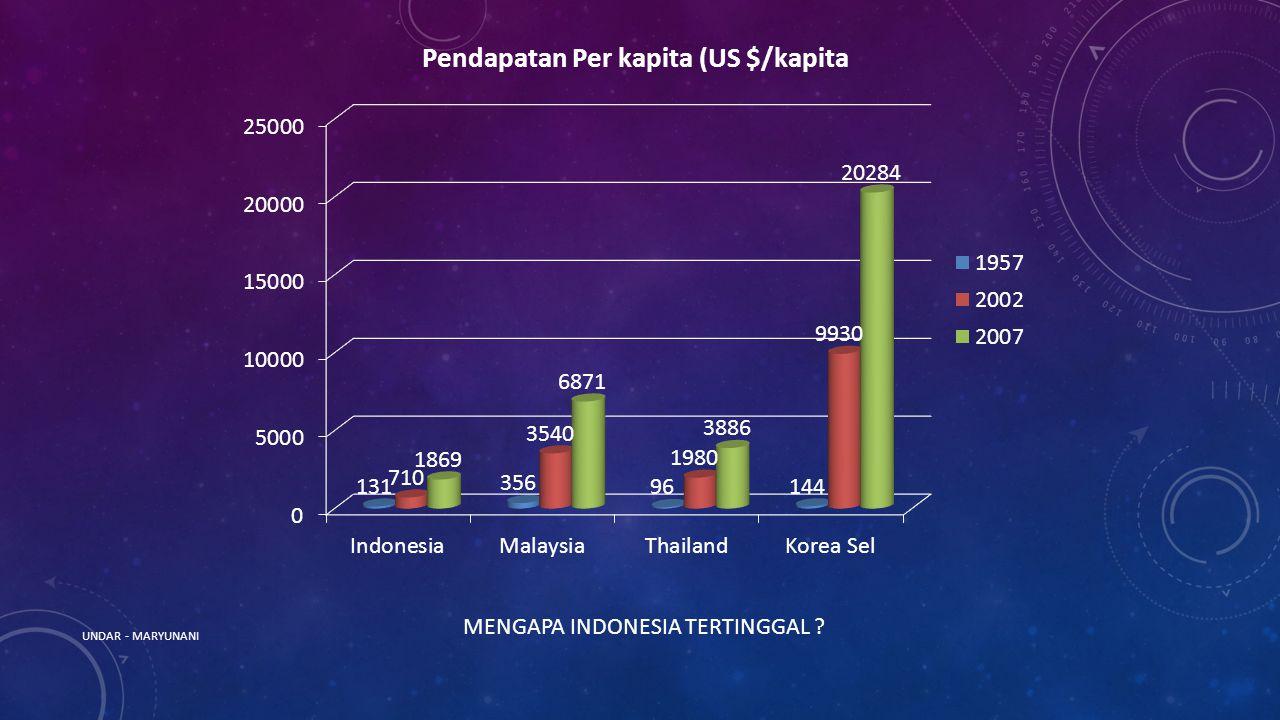 UNDAR - MARYUNANI MENGAPA INDONESIA TERTINGGAL ?