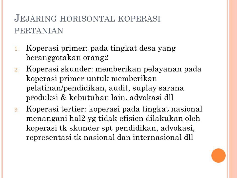 J EJARING HORISONTAL KOPERASI PERTANIAN 1. Koperasi primer: pada tingkat desa yang beranggotakan orang2 2. Koperasi skunder: memberikan pelayanan pada