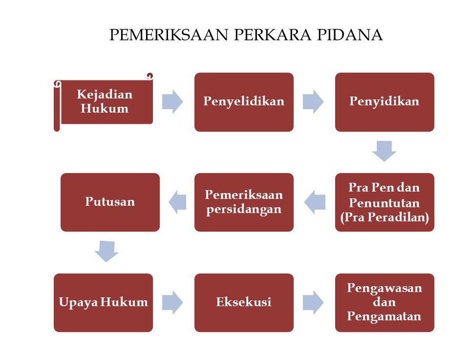 PEMERIKSAAN PERKARA PIDANA Kejadian Hukum PenyelidikanPenyidikan Pra Pen dan Penuntutan (Pra Peradilan) Pemeriksaan persidangan PutusanUpaya HukumEksekusi Pengawasan dan Pengamatan