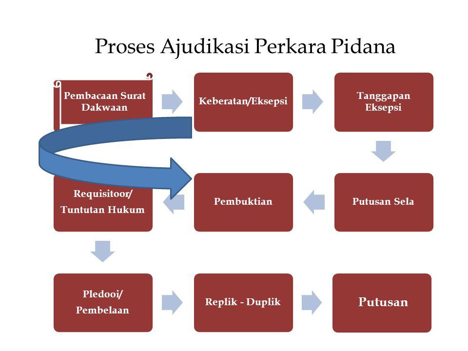 Proses Ajudikasi Perkara Pidana Pembacaan Surat Dakwaan Keberatan/Eksepsi Tanggapan Eksepsi Putusan SelaPembuktian Requisitoor/ Tuntutan Hukum Pledooi