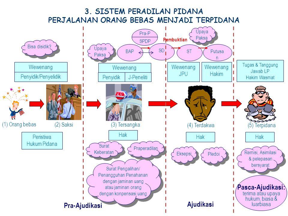 3. SISTEM PERADILAN PIDANA PERJALANAN ORANG BEBAS MENJADI TERPIDANA Penyidik/Penyelidik Wewenang Wewenang Hakim Tugas & Tanggung Jawab LP Hakim Wasmat