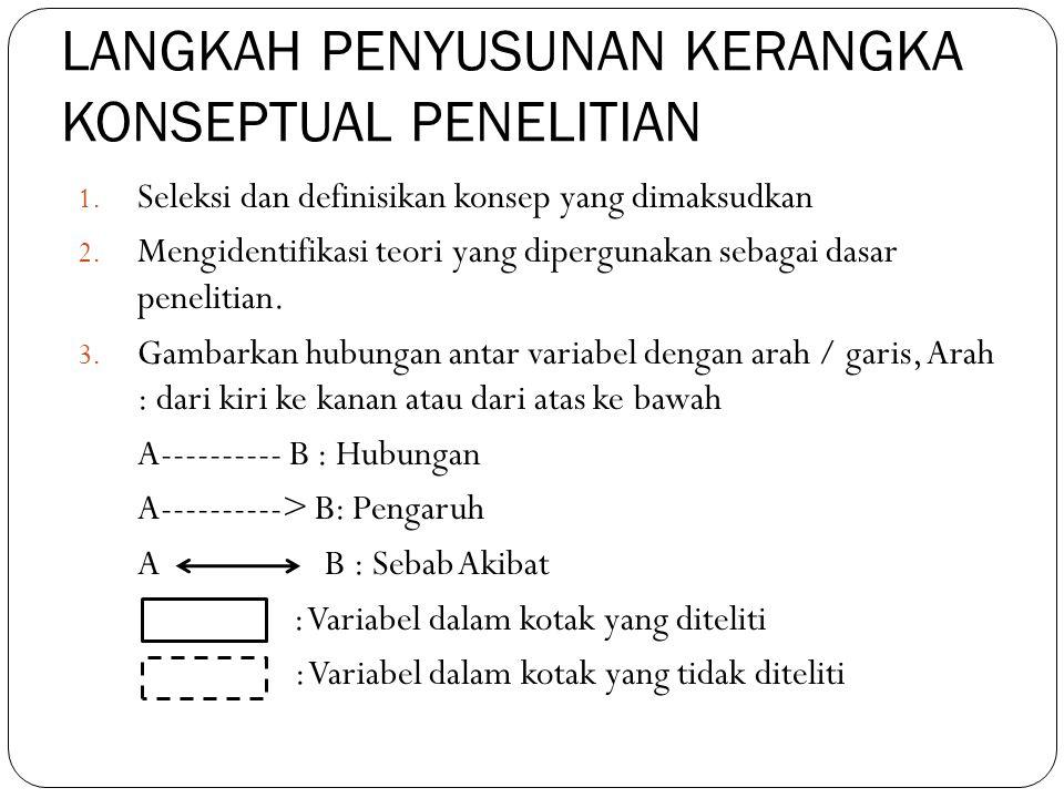 LANGKAH PENYUSUNAN KERANGKA KONSEPTUAL PENELITIAN 1. Seleksi dan definisikan konsep yang dimaksudkan 2. Mengidentifikasi teori yang dipergunakan sebag