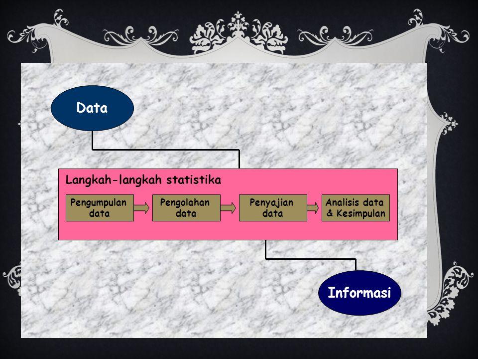 Data Informasi Pengumpulan data Pengolahan data Penyajian data Analisis data & Kesimpulan Langkah-langkah statistika