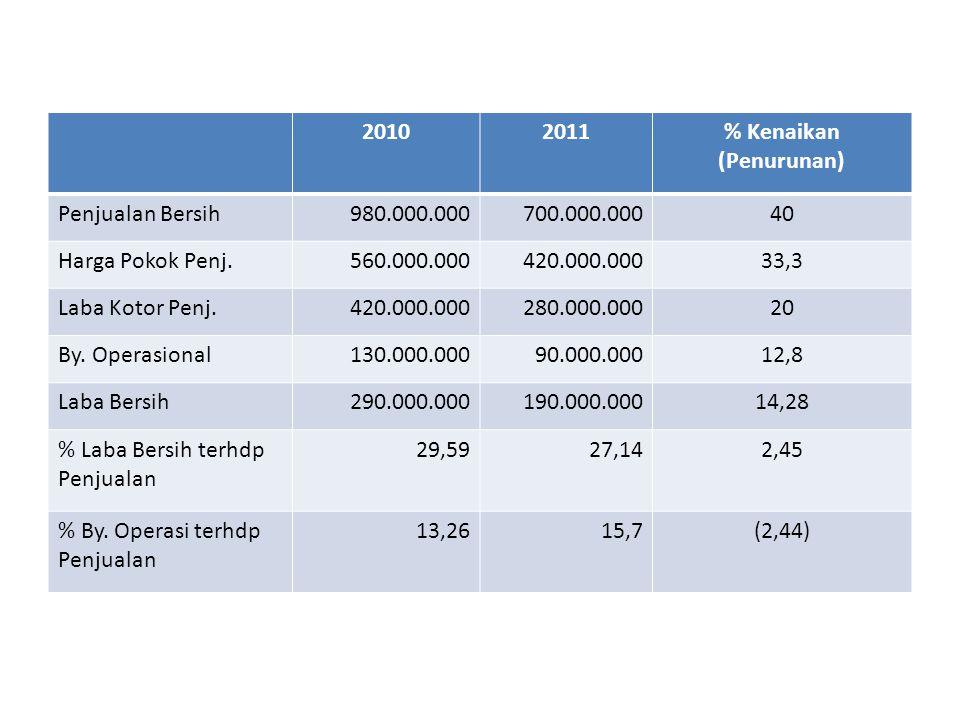 20102011% Kenaikan (Penurunan) Penjualan Bersih980.000.000700.000.00040 Harga Pokok Penj.560.000.000420.000.00033,3 Laba Kotor Penj.420.000.000280.000