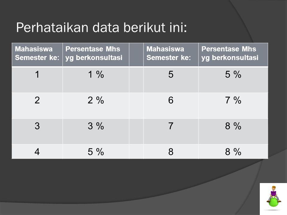 Perhataikan data berikut ini: Mahasiswa Semester ke: Persentase Mhs yg berkonsultasi Mahasiswa Semester ke: Persentase Mhs yg berkonsultasi 11 %55 % 2