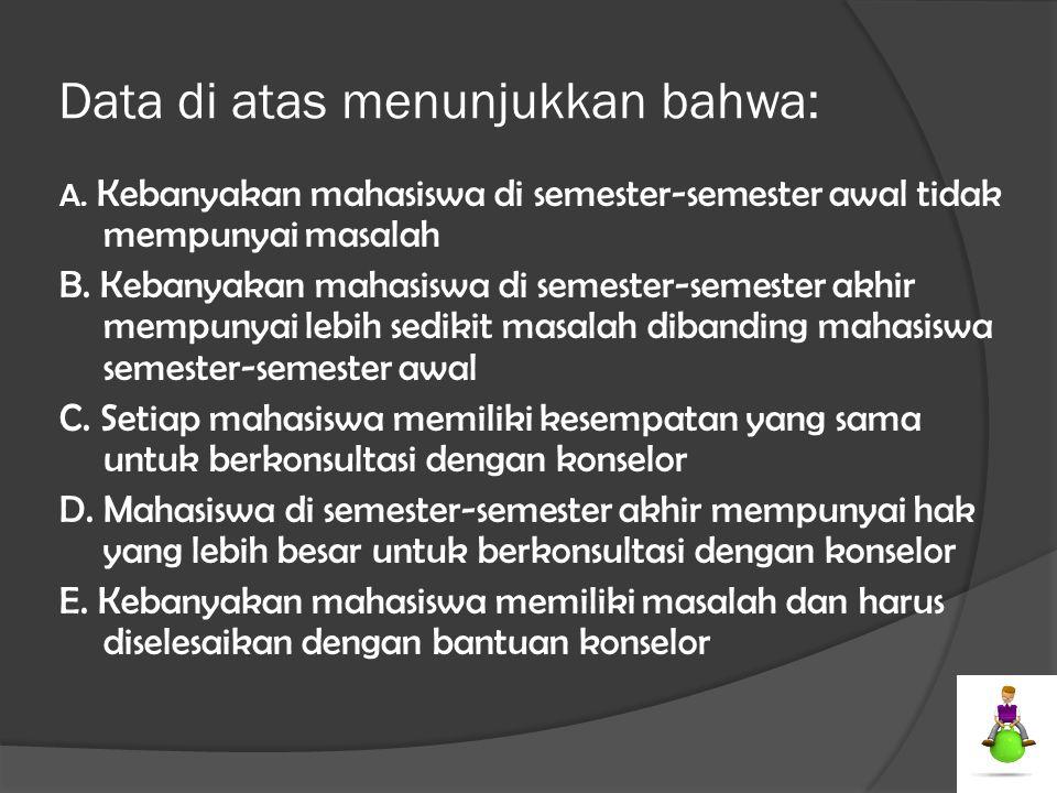 Data di atas menunjukkan bahwa: A. Kebanyakan mahasiswa di semester-semester awal tidak mempunyai masalah B. Kebanyakan mahasiswa di semester-semester