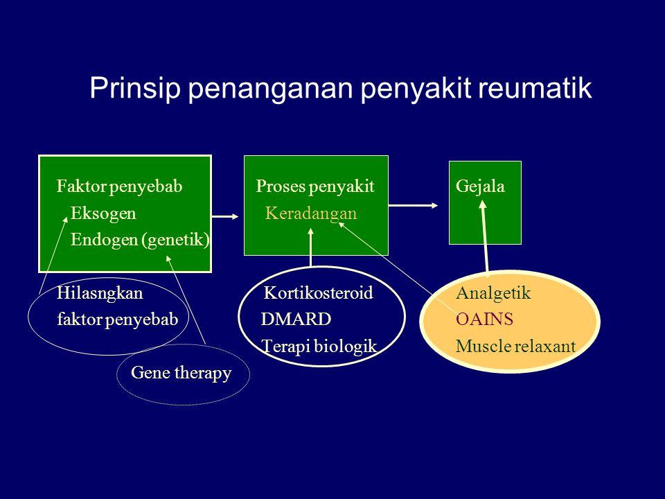 Prinsip penanganan penyakit reumatik Faktor penyebabProses penyakitGejala Eksogen Keradangan Endogen (genetik) Hilasngkan KortikosteroidAnalgetik fakt