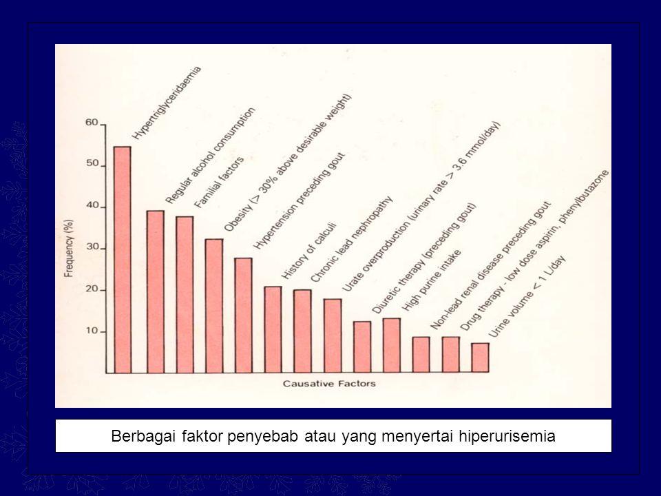 Berbagai faktor penyebab atau yang menyertai hiperurisemia