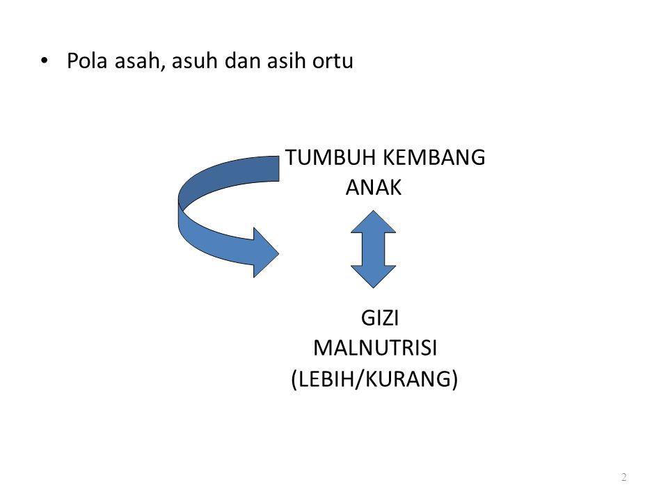 Pola asah, asuh dan asih ortu TUMBUH KEMBANG ANAK GIZI MALNUTRISI (LEBIH/KURANG) 2