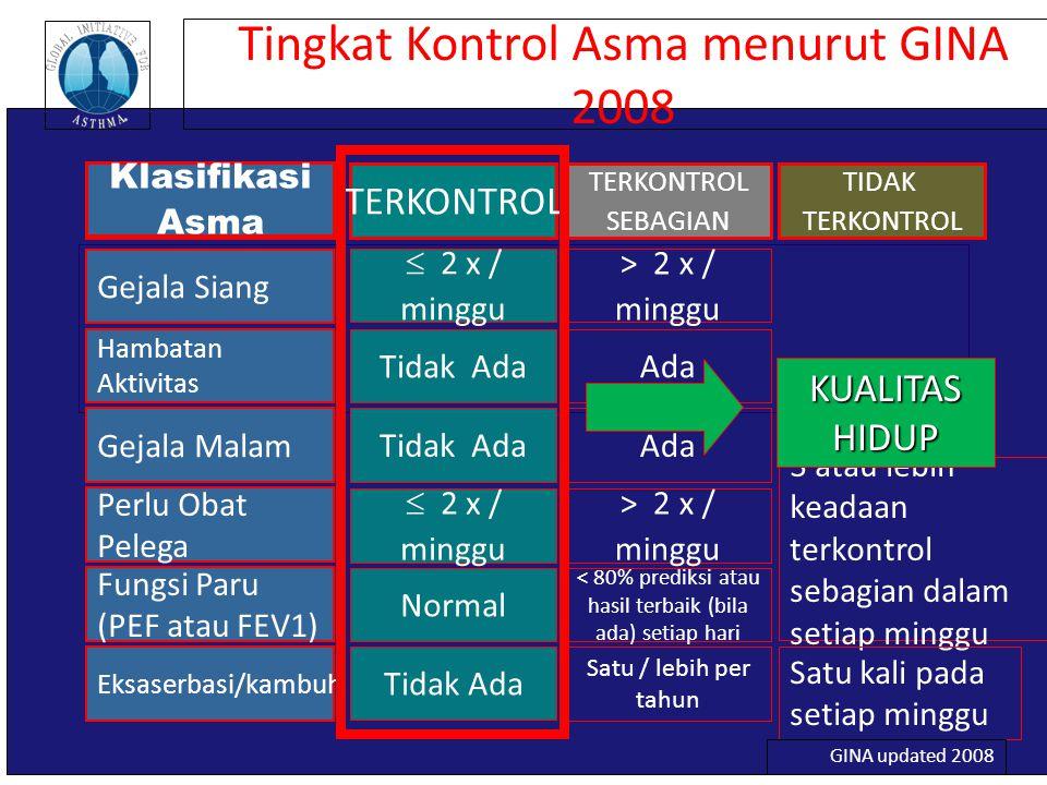 Tingkat Kontrol Asma menurut GINA 2008  2 x / minggu Tidak Ada  2 x / minggu Normal Tidak Ada Gejala Siang Hambatan Aktivitas Gejala Malam Perlu Oba