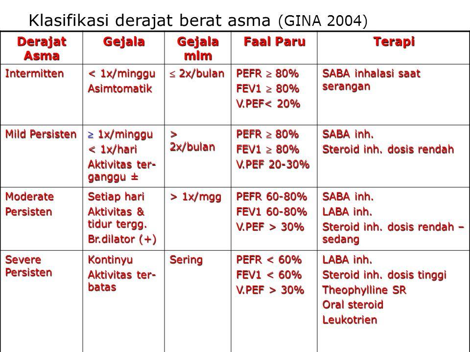 Klasifikasi derajat berat asma (GINA 2004) Derajat Asma Gejala Gejala mlm Faal Paru Terapi Intermitten < 1x/minggu Asimtomatik  2x/bulan PEFR  80% F