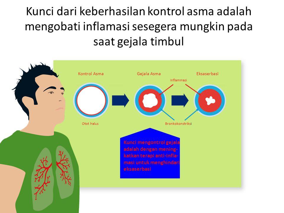 Kunci dari keberhasilan kontrol asma adalah mengobati inflamasi sesegera mungkin pada saat gejala timbul Kontrol AsmaGejala AsmaEksaserbasi Inflammasi