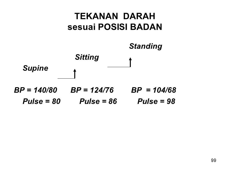 99 TEKANAN DARAH sesuai POSISI BADAN Standing Sitting Supine BP = 140/80 BP = 124/76 BP = 104/68 Pulse = 80 Pulse = 86 Pulse = 98