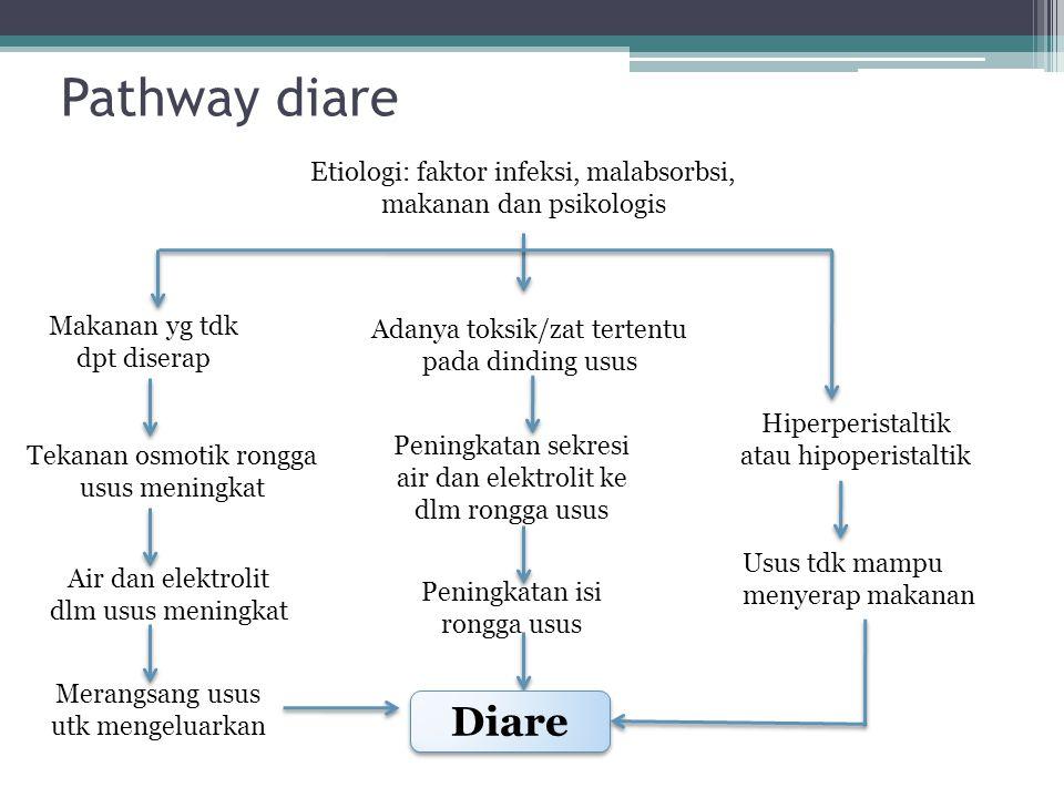 Pathway diare Makanan yg tdk dpt diserap Tekanan osmotik rongga usus meningkat Air dan elektrolit dlm usus meningkat Merangsang usus utk mengeluarkan