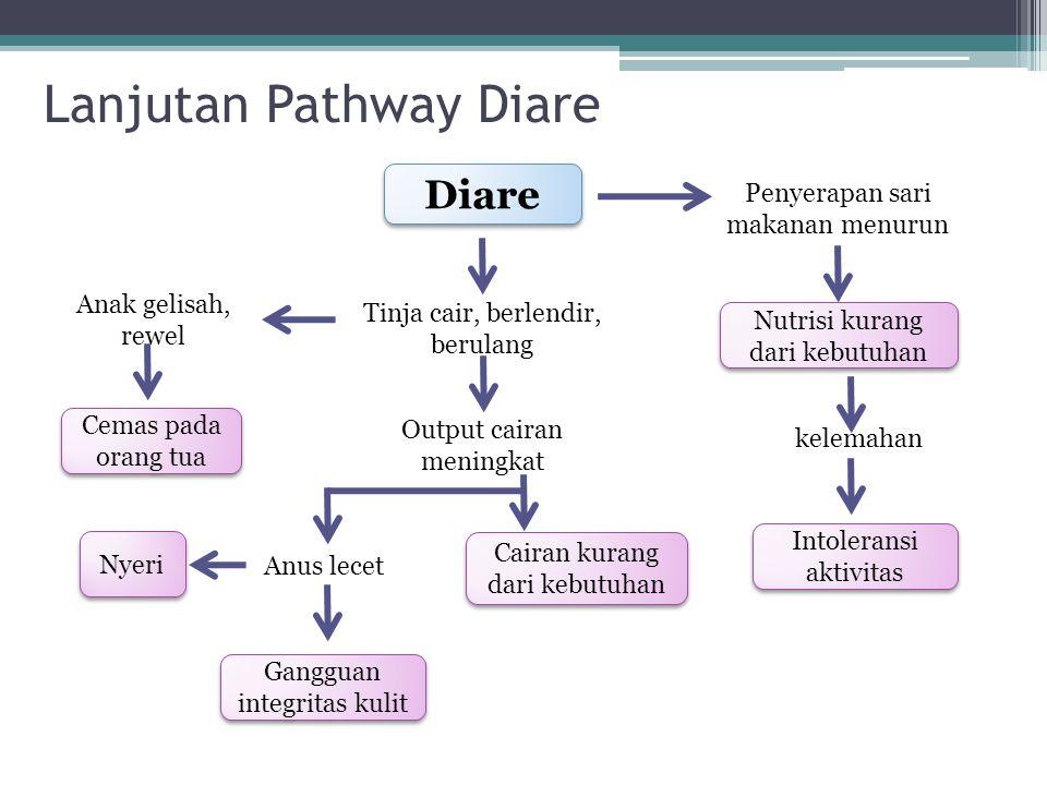 Lanjutan Pathway Diare Diare Tinja cair, berlendir, berulang Output cairan meningkat Penyerapan sari makanan menurun Nutrisi kurang dari kebutuhan kel