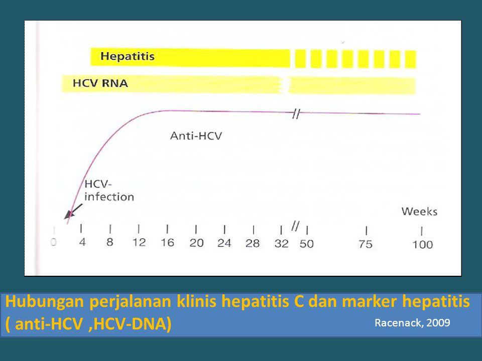 Hubungan perjalanan klinis hepatitis C dan marker hepatitis ( anti-HCV,HCV-DNA) Racenack, 2009