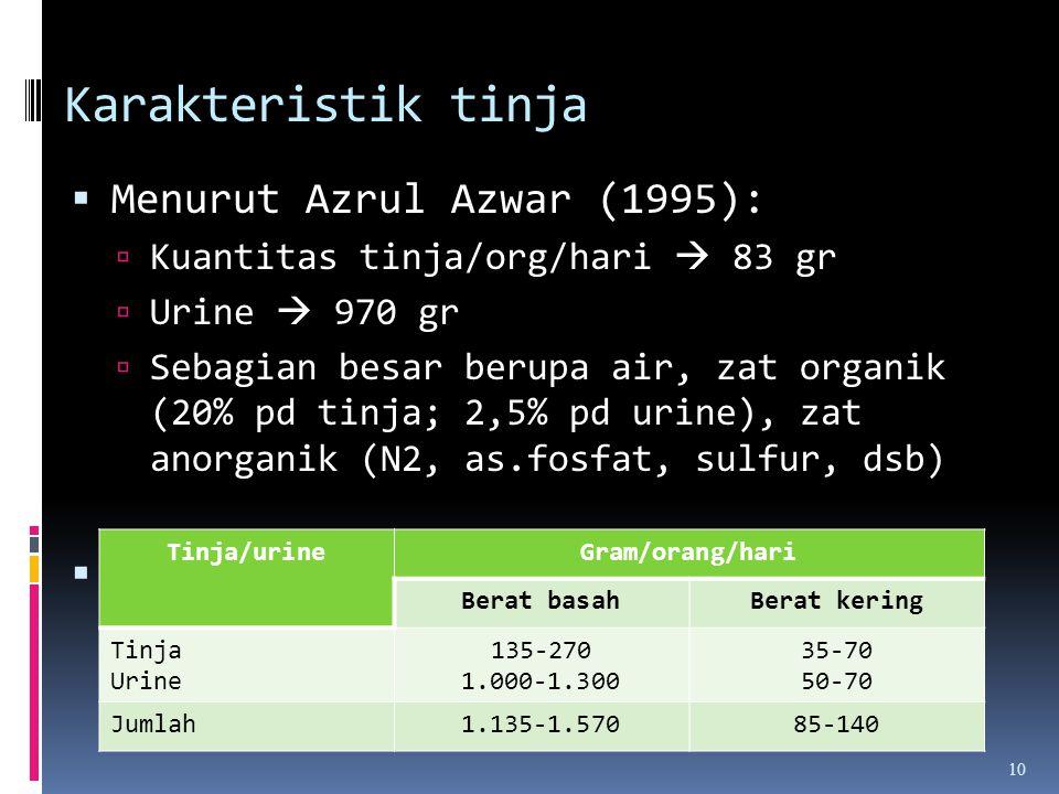 Karakteristik tinja 10  Menurut Azrul Azwar (1995):  Kuantitas tinja/org/hari  83 gr  Urine  970 gr  Sebagian besar berupa air, zat organik (20%