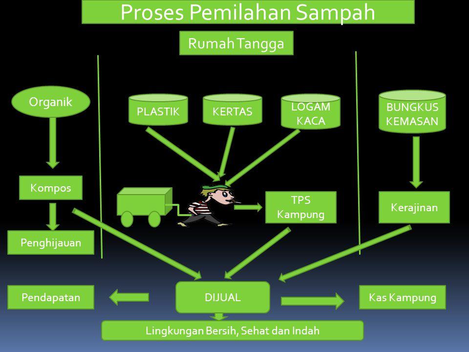 Proses Pemilahan Sampah Rumah Tangga Organik PLASTIKKERTAS LOGAM KACA BUNGKUS KEMASAN TPS Kampung Kompos Penghijauan Pendapatan Kerajinan DIJUAL Kas K