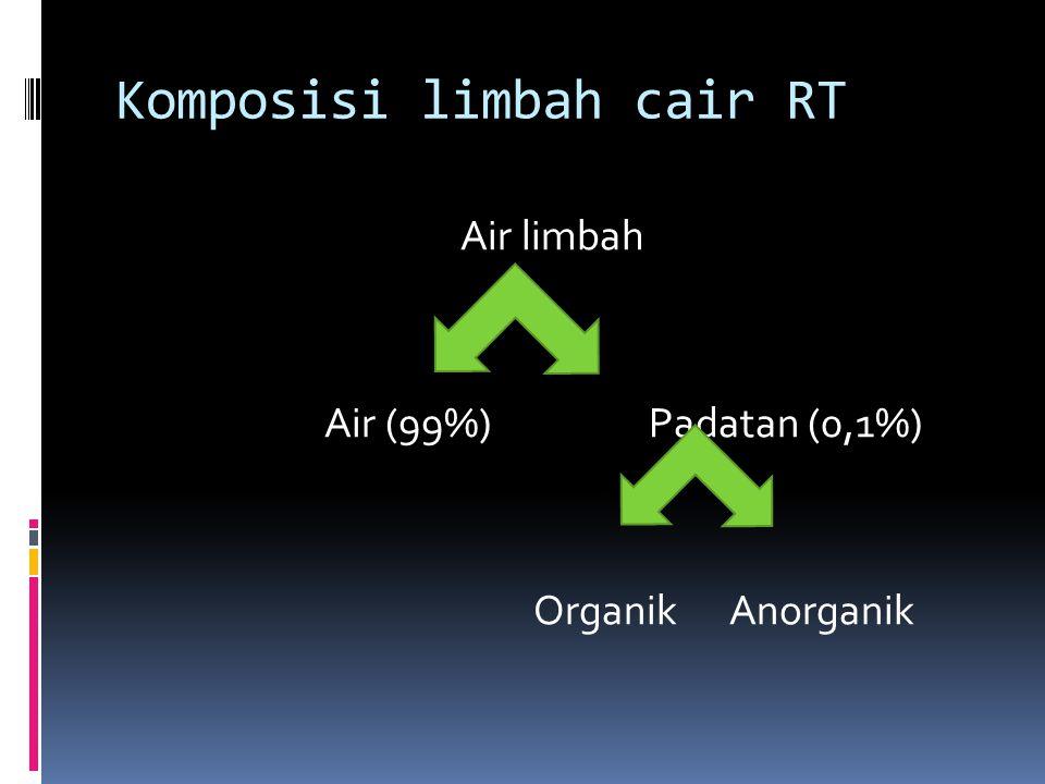 Komposisi limbah cair RT Air limbah Air (99%) Padatan (0,1%) Organik Anorganik