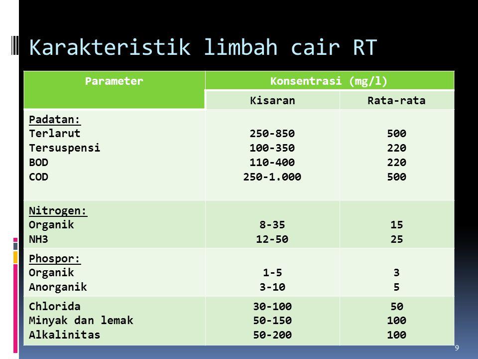 Karakteristik limbah cair RT ParameterKonsentrasi (mg/l) KisaranRata-rata Padatan: Terlarut Tersuspensi BOD COD 250-850 100-350 110-400 250-1.000 500