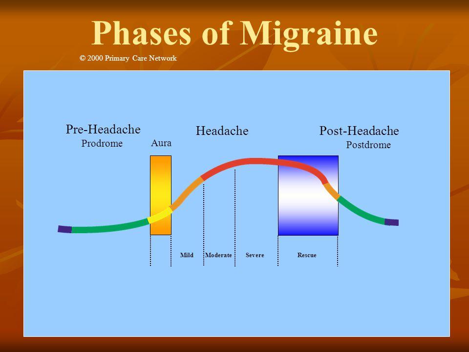 Migraine phase slide Mild ModerateSevere Rescue Pre-Headache HeadachePost-Headache Postdrome Aura Prodrome © 2000 Primary Care Network Phases of Migra