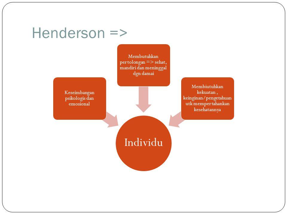 Henderson => Individu Keseimbangan psikologis dan emosional Membutuhkan pertolongan => sehat, mandiri dan meninggal dgn damai Membiutuhkan kekuatan, k