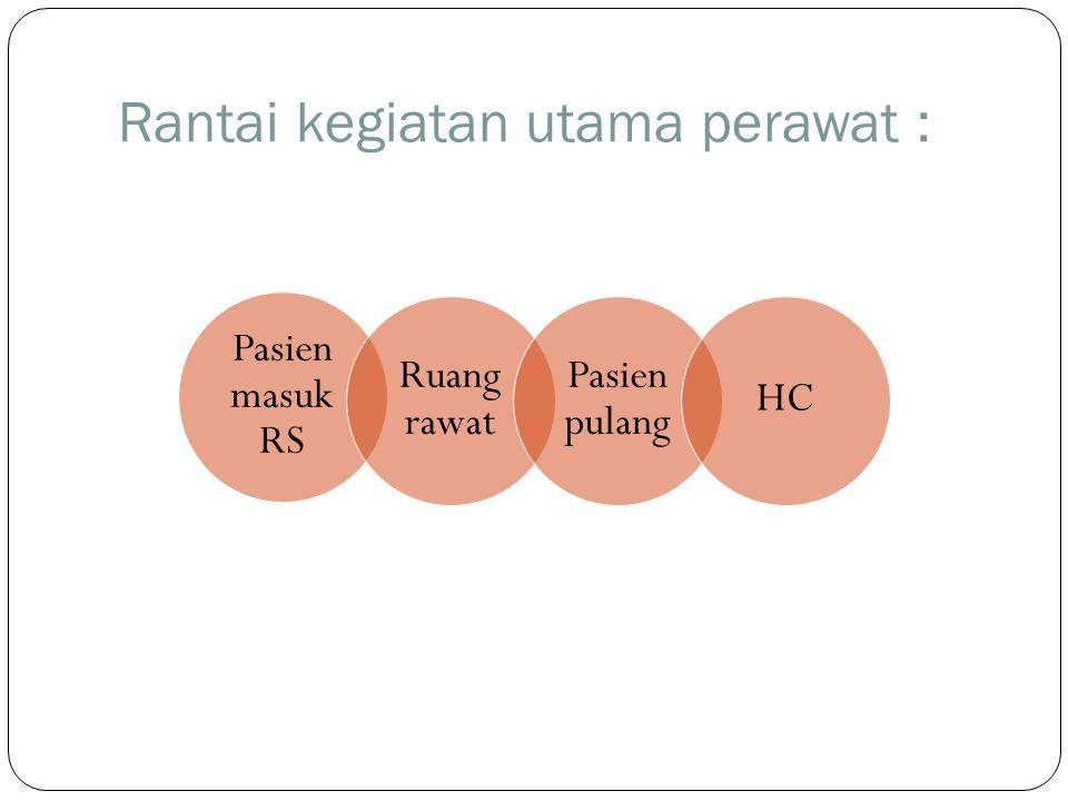 Rantai kegiatan utama perawat : Pasien masuk RS Ruang rawat Pasien pulang HC