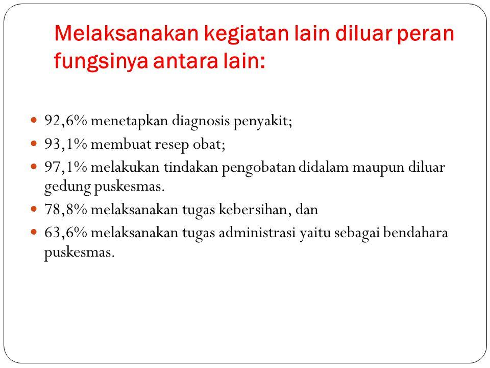 Melaksanakan kegiatan lain diluar peran fungsinya antara lain: 92,6% menetapkan diagnosis penyakit; 93,1% membuat resep obat; 97,1% melakukan tindakan