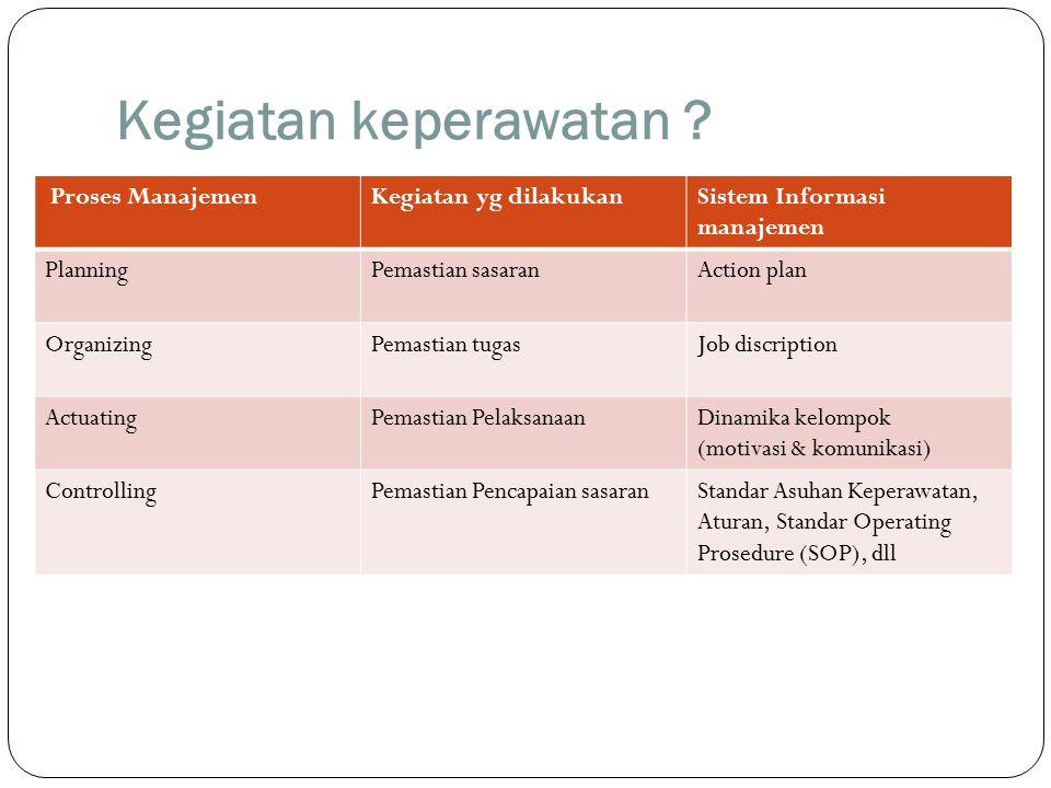 Kegiatan keperawatan ? Proses ManajemenKegiatan yg dilakukanSistem Informasi manajemen PlanningPemastian sasaranAction plan OrganizingPemastian tugasJ